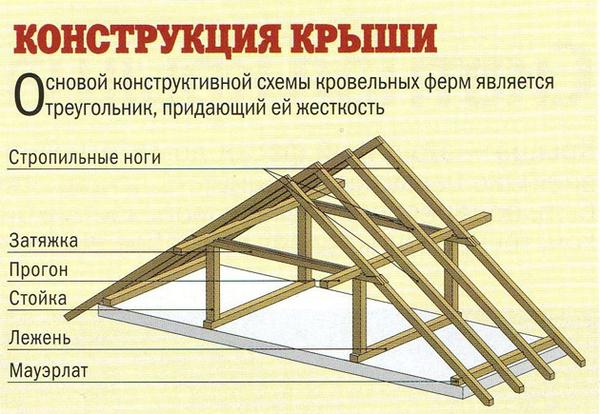 услуги Прораба  Днепропетровске и области 18